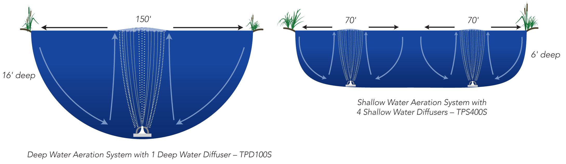 aeration-size-comparison