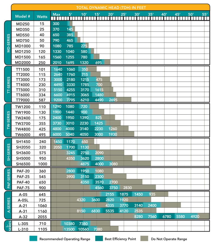 tidalwave-pump-chart