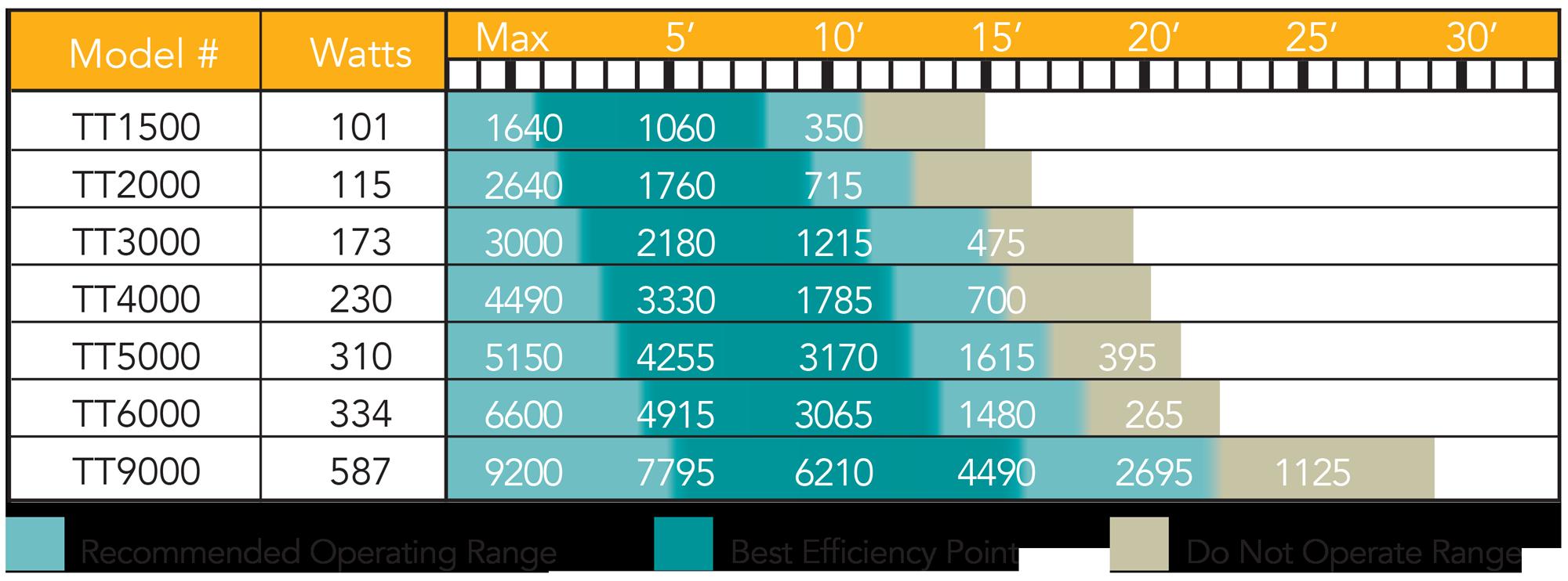 tt-chart