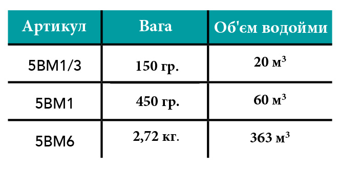 BIO-MAX-table